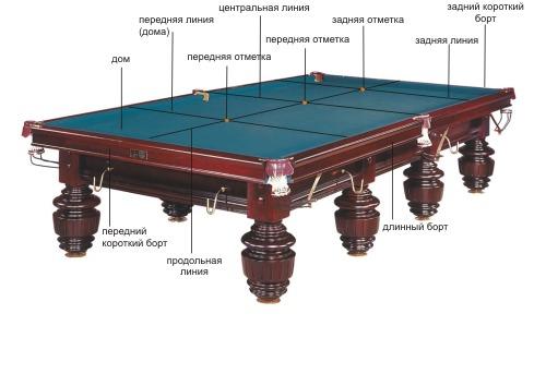 Бильярдный стол в деталях